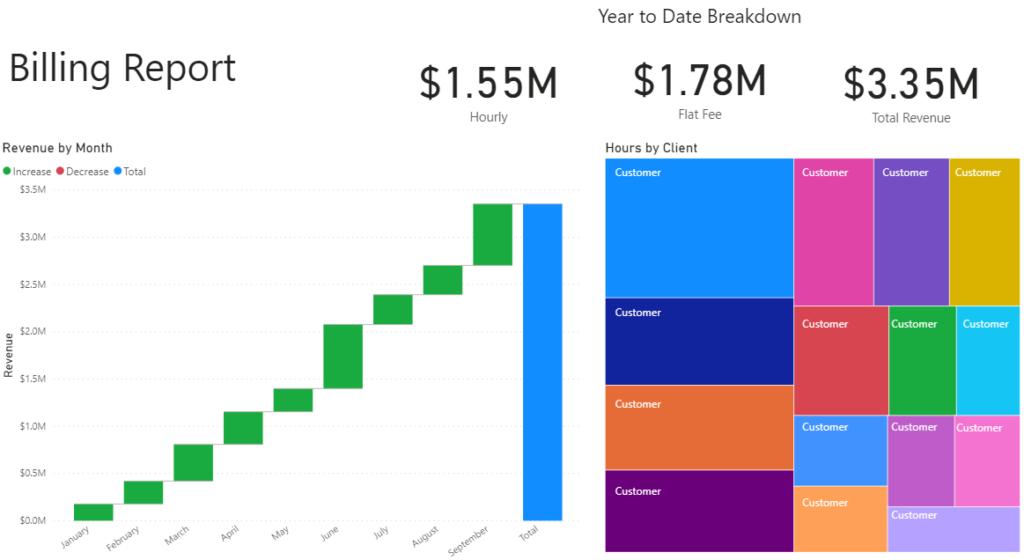Data shown using Power BI and Clio